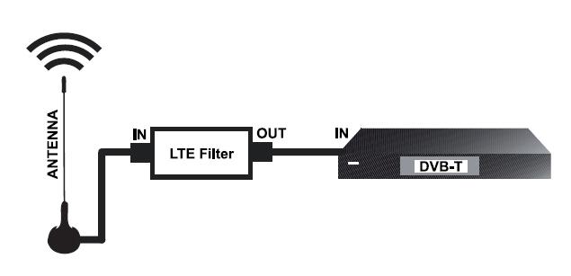 LTE / 4G filter